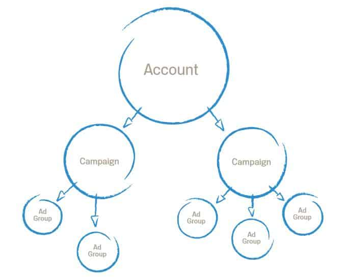 Google AdWords ppc  structure