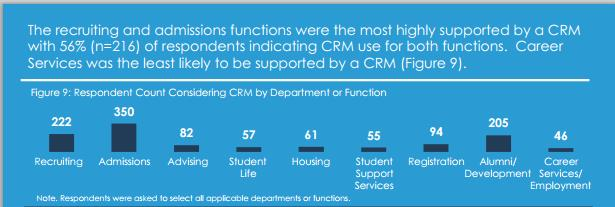 CRM usage in higher ed