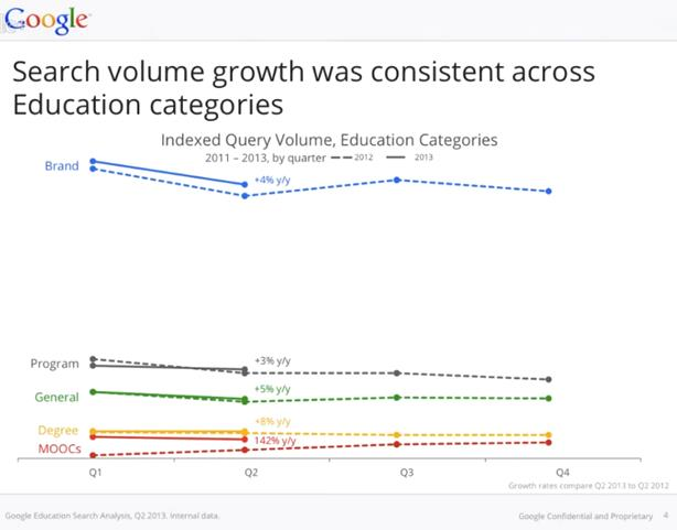 Edu category search volume