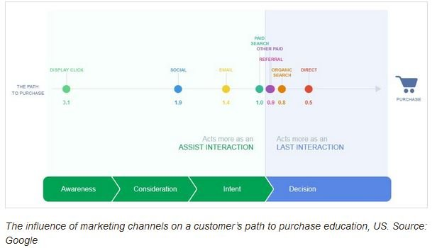education marketing purchase cycle