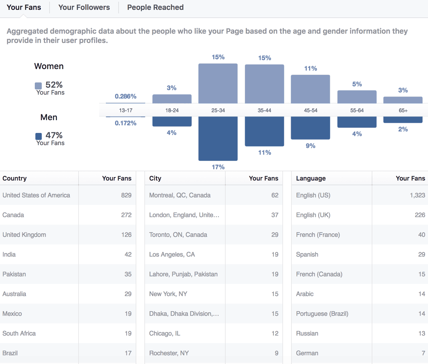 Facebook Insights for higher education