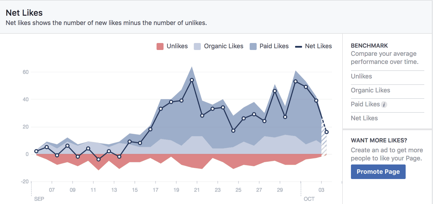 Facebook Insights for student recruitment