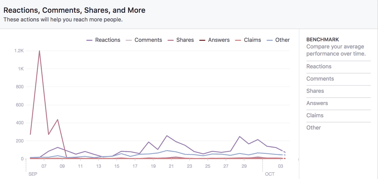 Facebook Page Insights for schools
