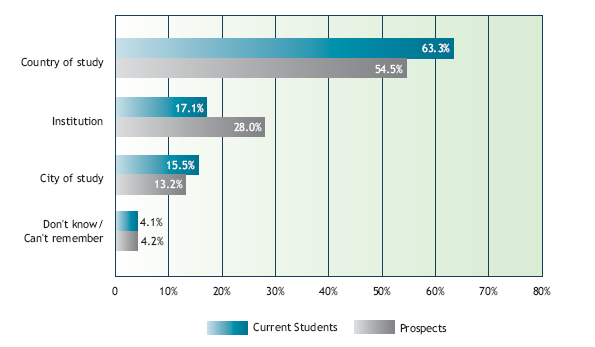 Source: JWT Education, Quantitative Survey Among International Students, Foreign Affairs and International Trade Canada, 2007.