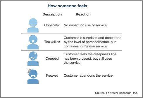 Forrester creepy scale