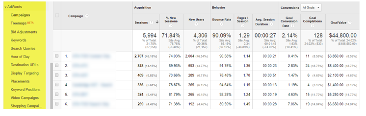 google analytics education marketers