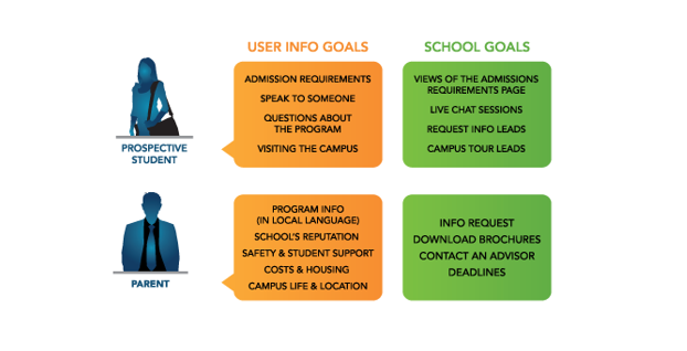 google analytics for education marketers