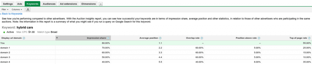 Google Adwords Top of Page Percent