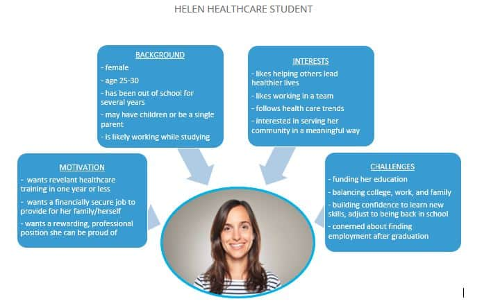 student persona education marketing