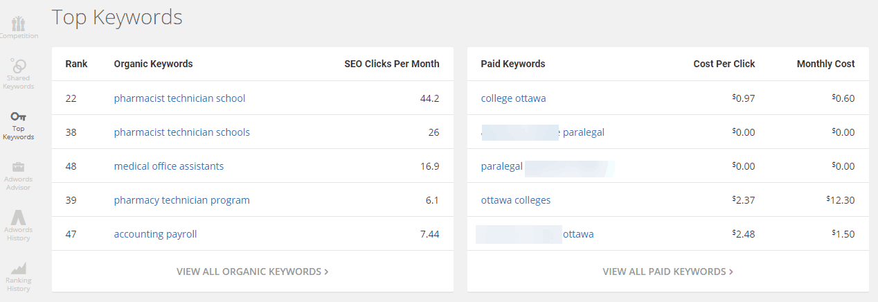 Higher education keyword research