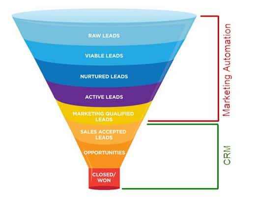 MA role in Recruitment Funnel