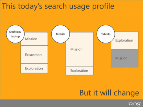 Microsoft search types