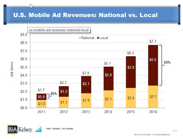 Mobile ad revenue growth