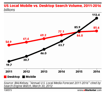 Mobile search growth