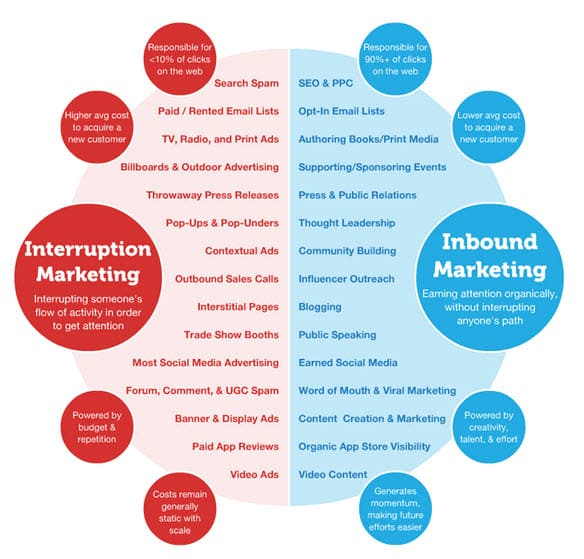 Moz image of in and out bound mktg