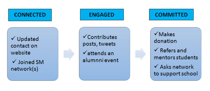 alumni engagement strategy