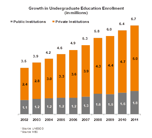 Postsecondary-education-enrollment-rate-in-Brazil