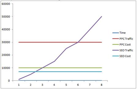 SEO and PPC curve