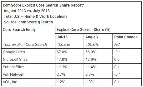 Search share report