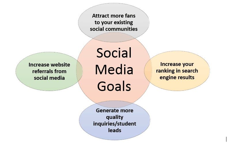 social media student recruitment strategy