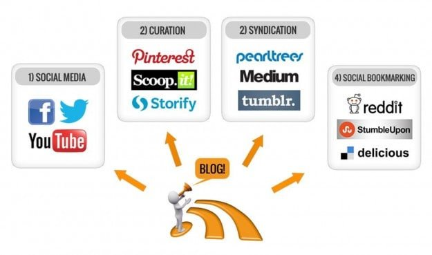 Social sharing of content