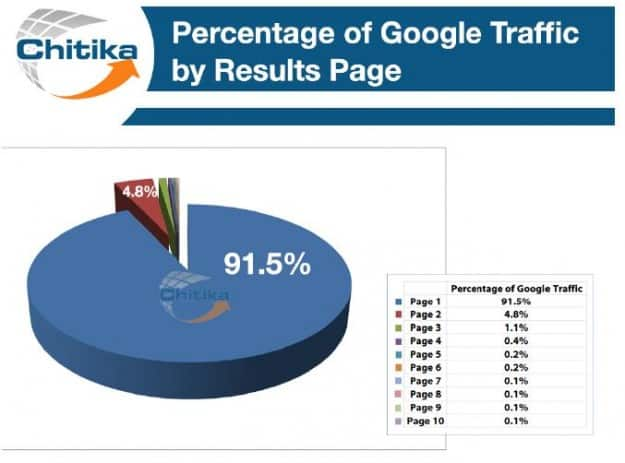 Traffic percent by page