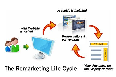 remarketing life cycle