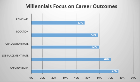 millennial recruitment for colleges and universities