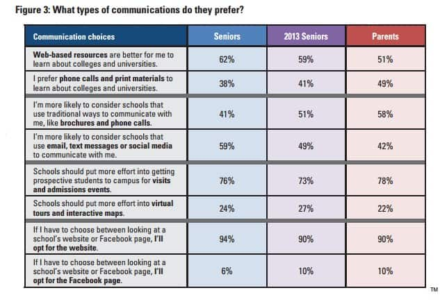 communications preferences