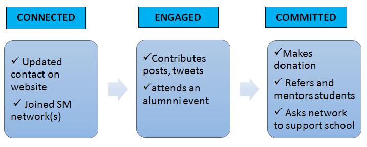 connected alumni engagement