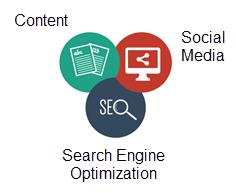 content sm and seo
