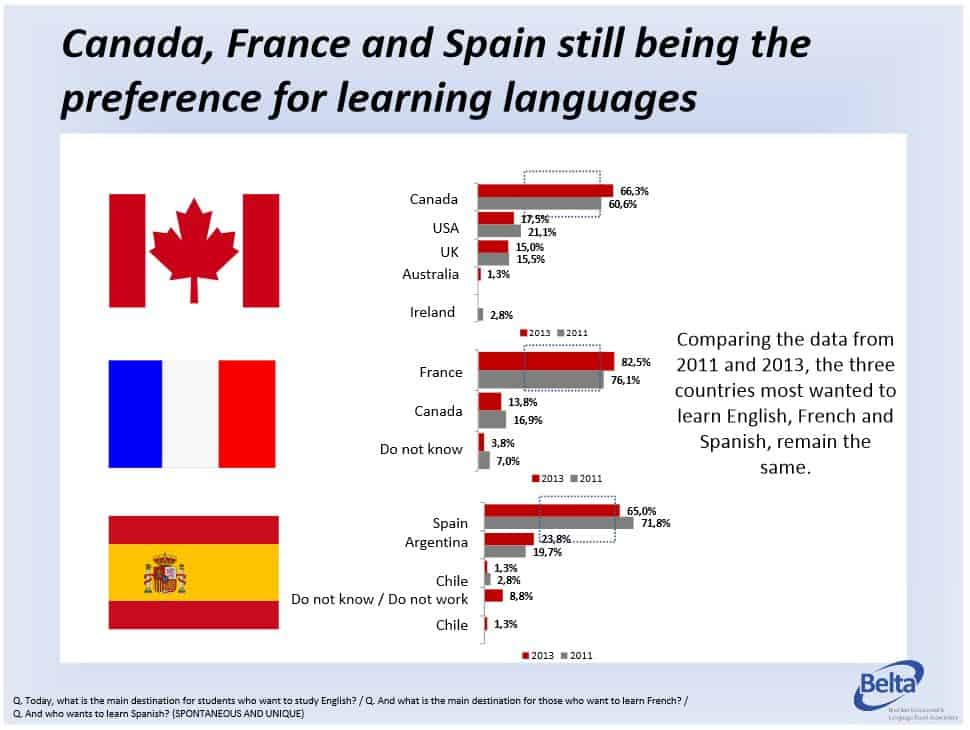 countries-preference-for-learning-languages in Brazil international student recruitment