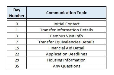 email comm plan
