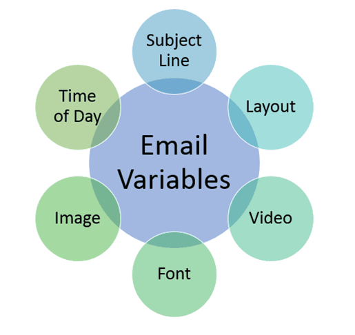 email variables testing higher education