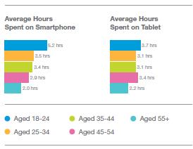 hours on mobile and tablet