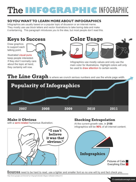Infographic on Infographics!