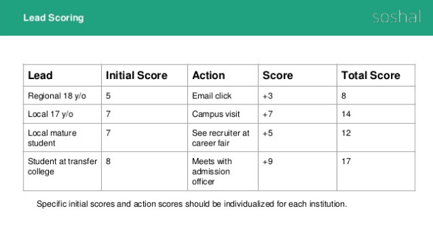 lead scoring for student recruitment