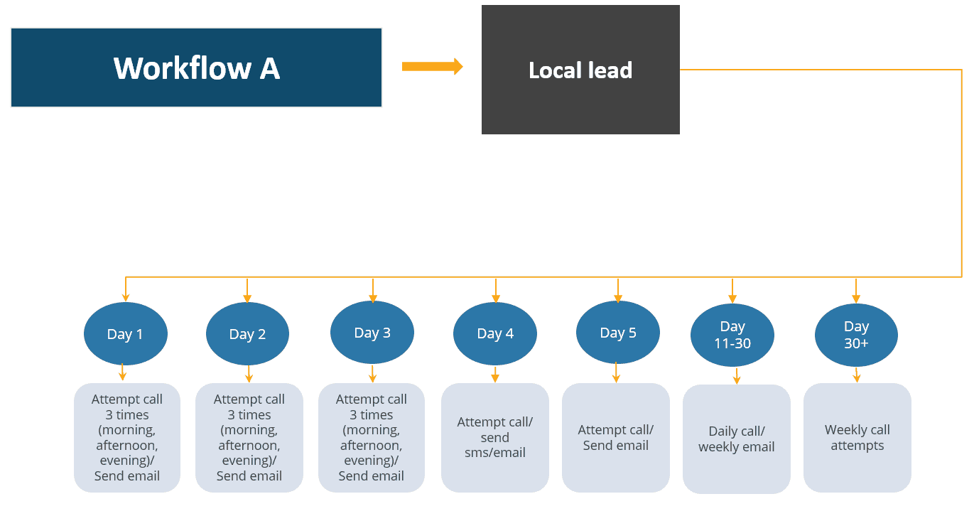 local student inquiry workflow
