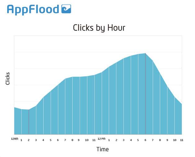 mobile seo clicks by hour