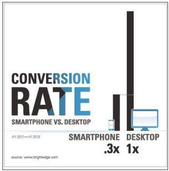 one third conv rate