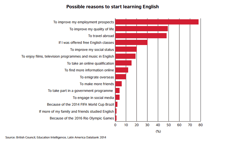 Mexican ESL student motivations