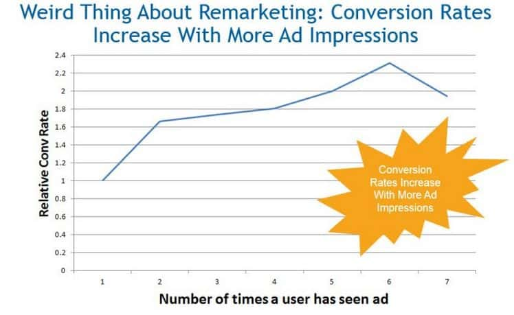 conversion remarketing impressions