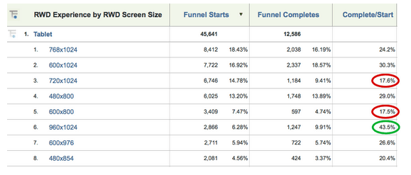 rwd page size conversions