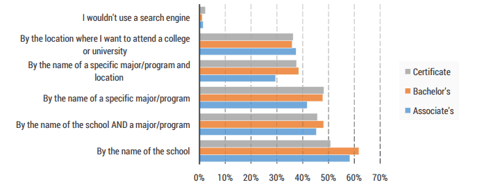 mature student search queries