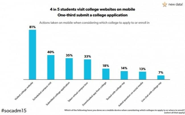 students on mobile