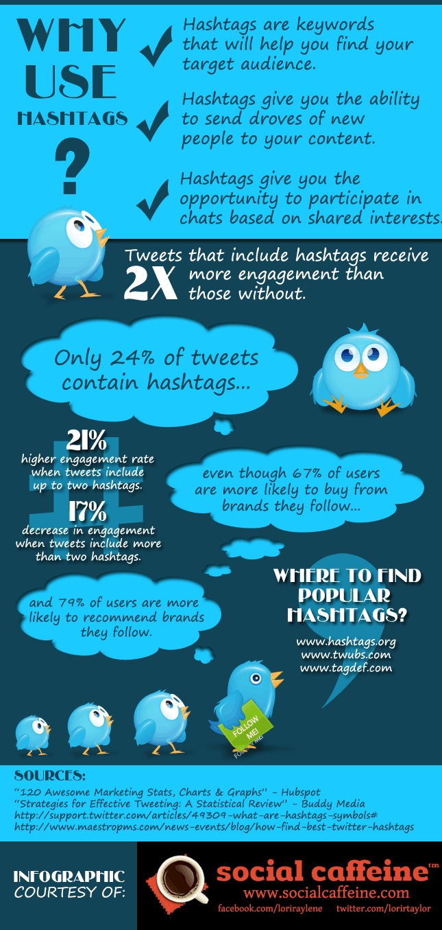 Twitter hashtag infographic education marketing google for Office design hashtags