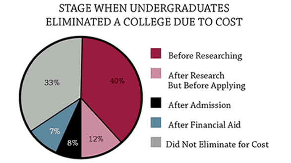 college cost consideration