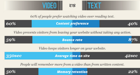 video vs text