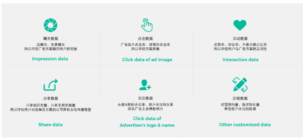 WeChat Ads analytics