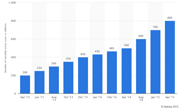 Worldwide WhatsApp Active User Growth by Month
